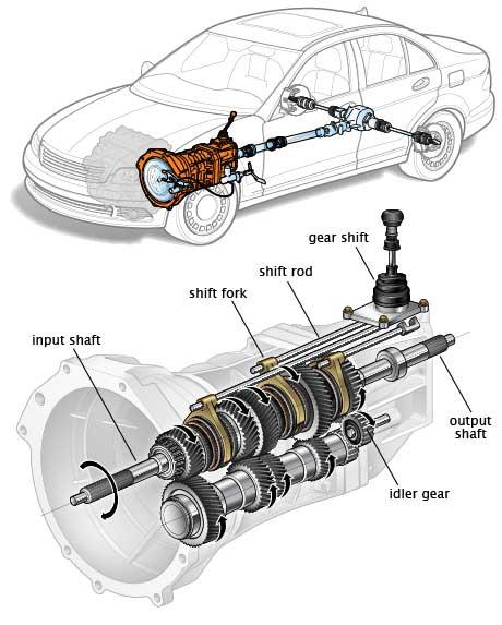la transmisión automotriz
