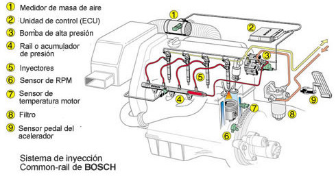 sistema de control del motor diesel