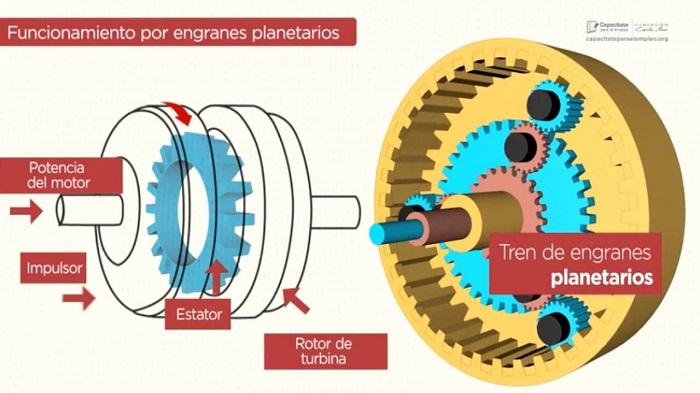 Engranajes planetarios en la transmisión automatica