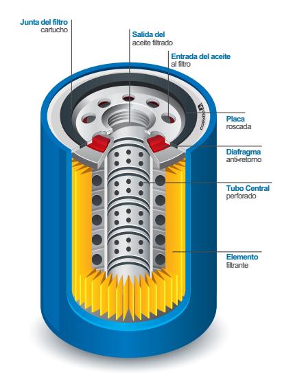 filtro de aceite del automóvil