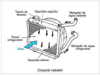 sistema de enfriamiento del automóvil