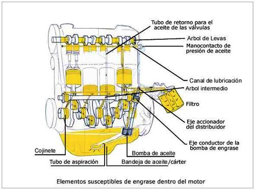 El sistema de lubricación del automóvil