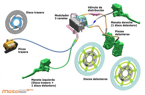 El sistema de frenos antibloqueo ABS