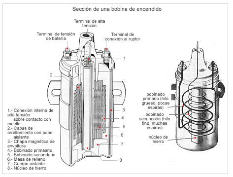 El arrollamientos primario y secundario de la bobina