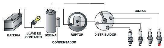 El sistema de encendido convencional
