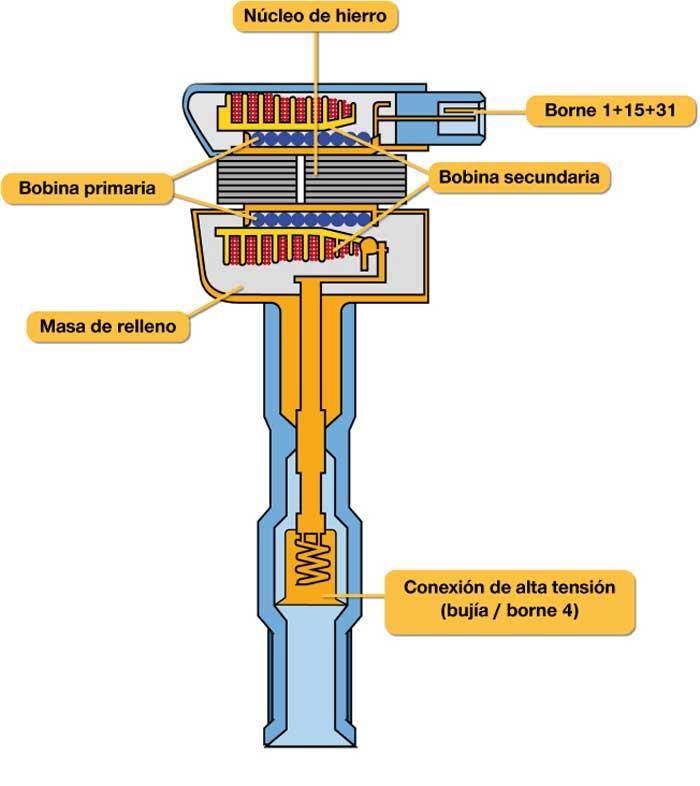 bobina de encendido Automotriz tipo lapiz