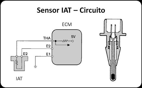 Función del sensor IAT