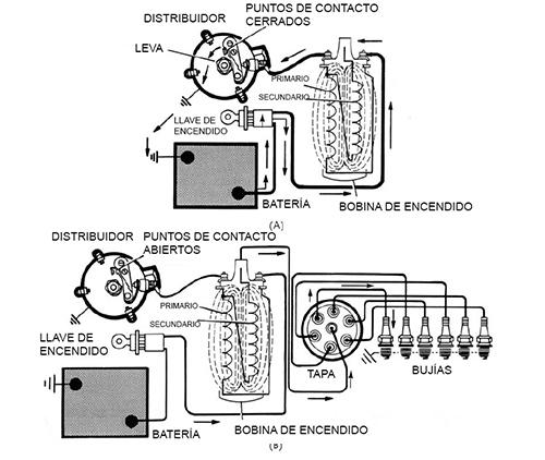 Conceptos básicos del sistema de encendido convencional