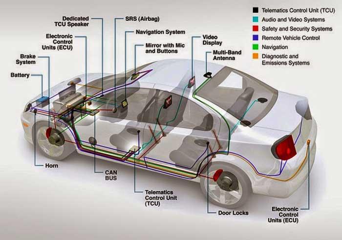 Los sensores automotrices que debes conocer