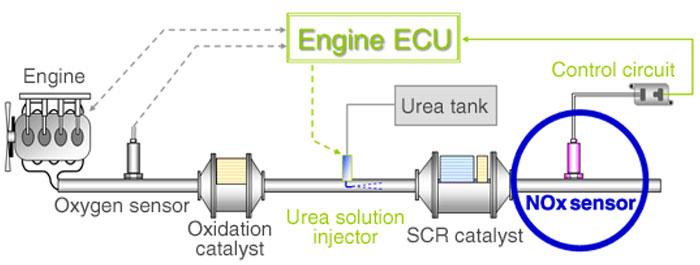 sensor nox