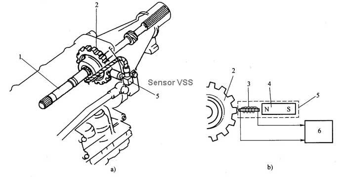 El Sensor VSS