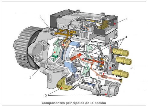 Bomba de alta presión del émbolo radial