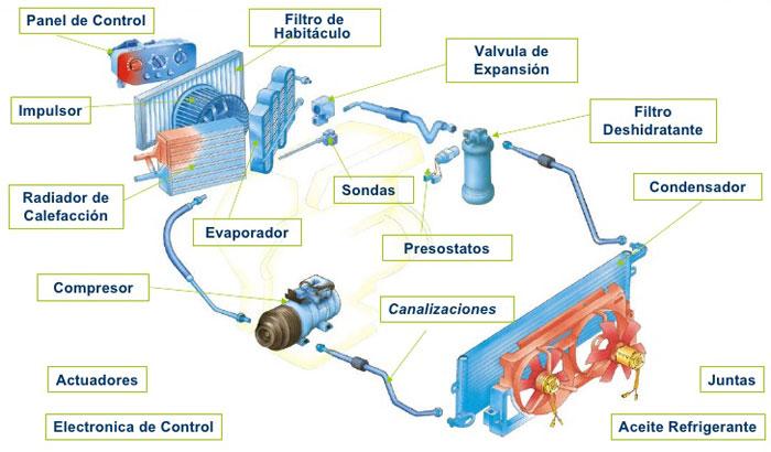 Ciclos de proceso en el aire acondicionado
