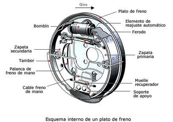 esquema del freno de tambor