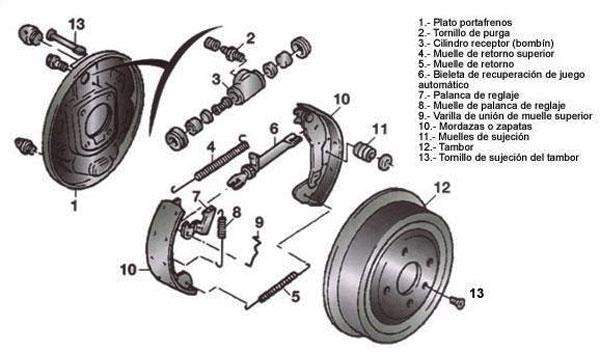 partes del freno de tambor